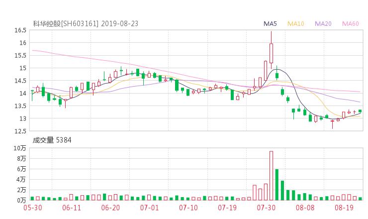 【603161股吧】精选:科华控股股票收盘价 603161股吧新闻2019年10月17日