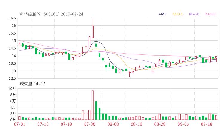 603161股票收盘价 科华控股资金流向2019年9月24日
