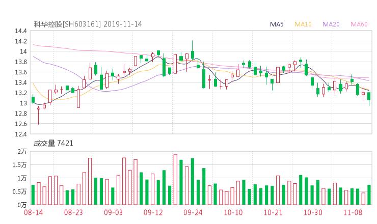 商界财经:603161股票收盘价 科华控股资金流向2019年11月14日