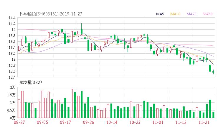 603161股票最新消息 科华控股股票利好利空新闻2019年11月