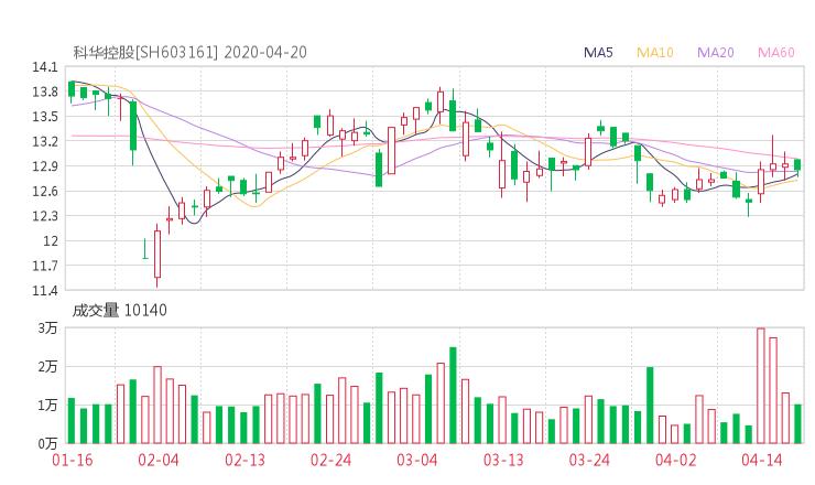 科华控股股吧热议:科华控股603161资金流向揭秘 行情走势分析2020年04月