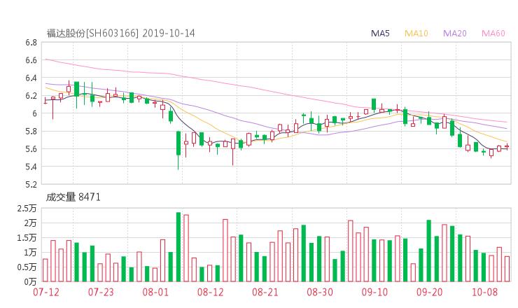 壹配资:603166股票收盘价 福达股份资金流向2019年10月14日