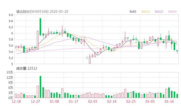 603166股票收盘价 福达股份资金流向2020年3月20日