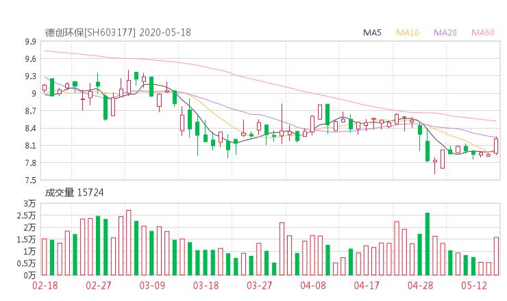 【603177股吧】精选:德创环保股票收盘价 603177股吧新闻2020年6月15日