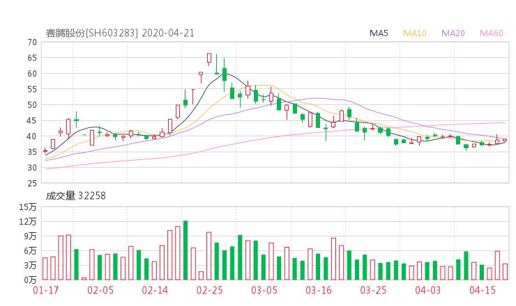 603283股票收盘价 赛腾股份股票收盘价2020年4月21日