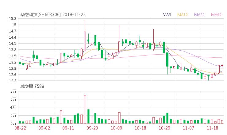 603306股票收盘价 华懋科技资金流向2019年11月22日