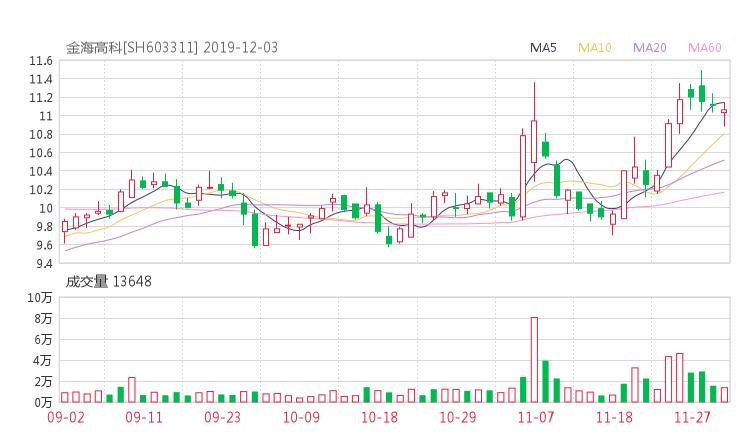 603311股票最新消息 金海环境股票新闻2019 上海亚虹603159