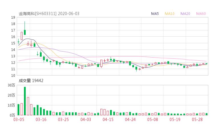 603311股票收盘价 金海环境资金流向2020年6月3日 小麦财经网