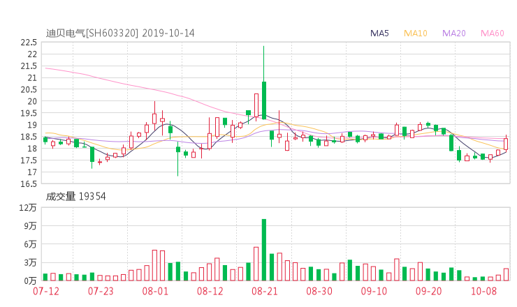创业板指鑫东财配资:603320股票收盘价 迪贝电气资金流向2019年10月14日