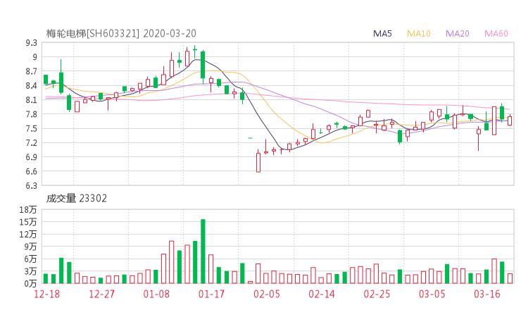 603321股票收盘价 梅轮电梯资金流向2020年3月20日