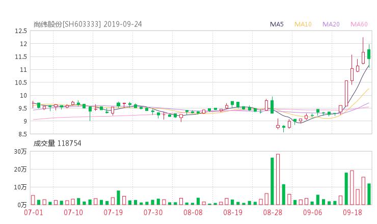 603333股票收盘价 明星电缆资金流向2019年9月24日