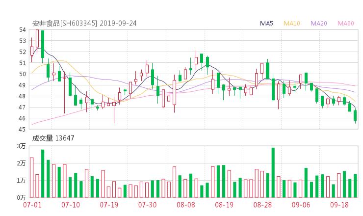 603345股票收盘价 安井食品资金流向2019年9月24日