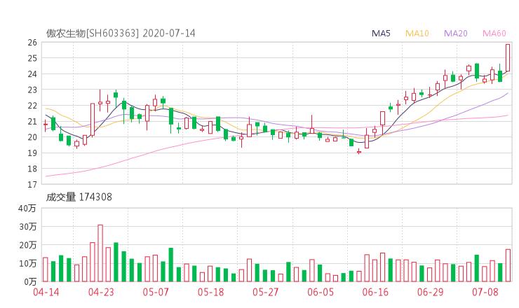 603363股票收盘价 傲农生物资金流向2020年7月14日 中腾信