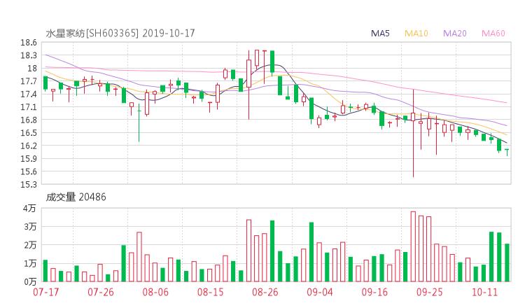 603365资金流向 水星家纺股票资金流向 最新消息2019年10月17日