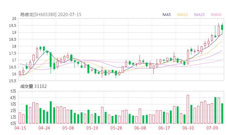 603380股票收盘价 易德龙资金流向2020年7月14日 中腾信