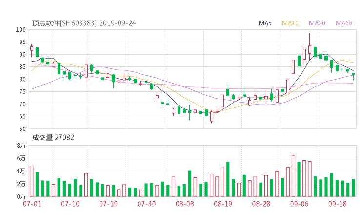 603383股票收盘价 顶点软件资金流向2019年9月24日