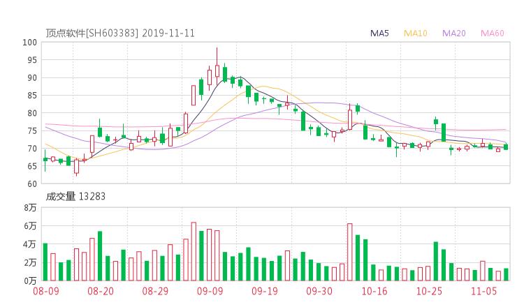 603383资金流向 顶点软件股票资金流向 最新消息2019年11月11日