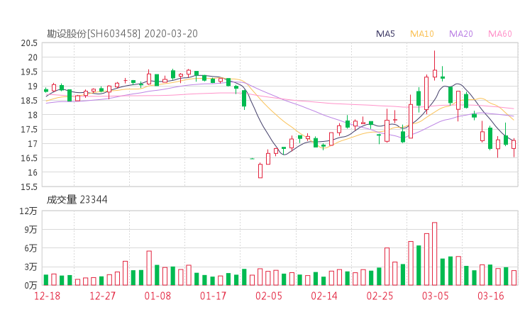 603458股票收盘价 勘设股份资金流向2020年3月20日
