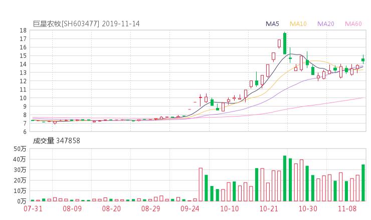 小麦财经:603477股票收盘价 振静股份资金流向2019年11月14日