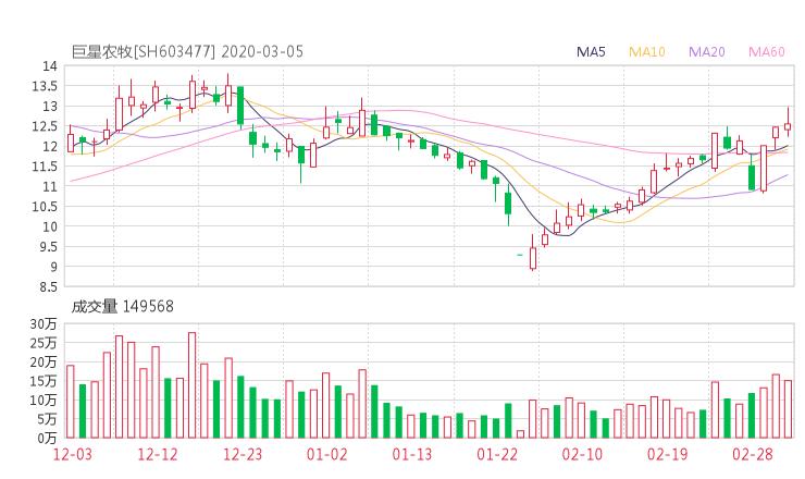 603477股票收盘价 振静股份资金流向2020年3月5日