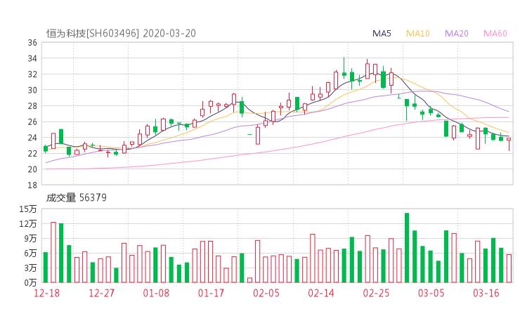 603496股票收盘价 恒为科技资金流向2020年3月20日