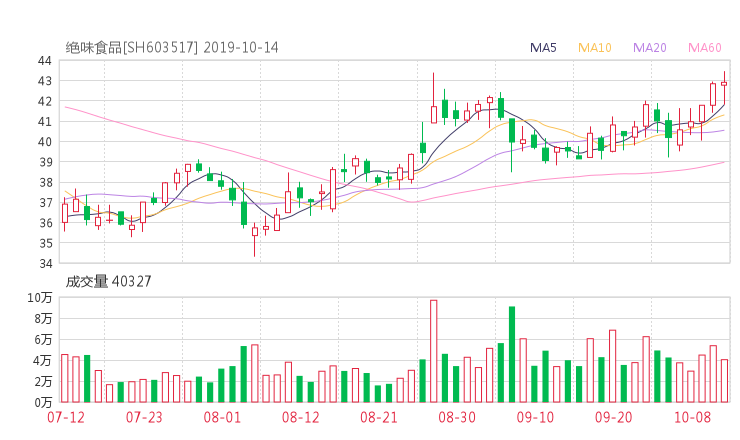 wangdai100:603517股票收盘价 绝味食品资金流向2019年10月14日