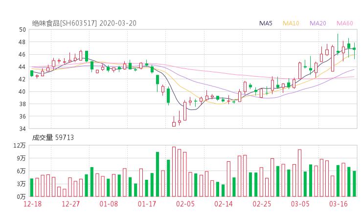 603517股票收盘价 绝味食品资金流向2020年3月20日