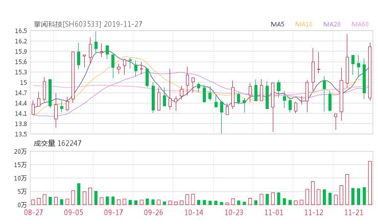 603533股票最新消息 掌阅科技股票利好利空新闻2019年11月