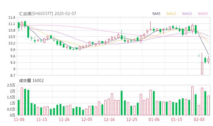 603577股票收盘价 汇金通资金流向2020年2月7日