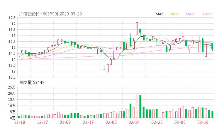603599股票收盘价 广信股份资金流向2020年3月20日