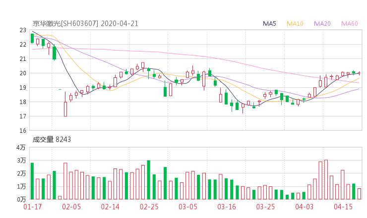 603607股票收盘价 京华激光股票收盘价2020年4月21日
