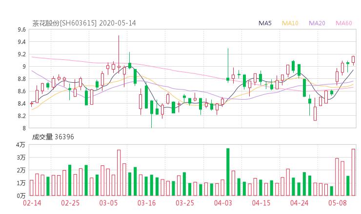 603615资金流向 茶花股份股票资金流向 最新消息2020年05月14日