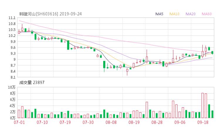 603616股票收盘价 韩建河山资金流向2019年9月24日