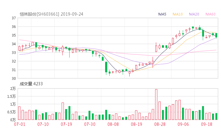 603661股票收盘价 恒林股份资金流向2019年9月24日