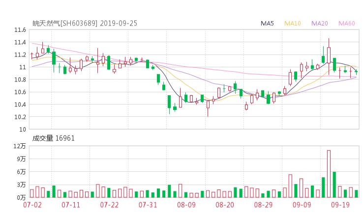 603689股票收盘价 皖天然气资金流向2019年9月24日