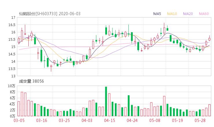 603733股票收盘价 仙鹤股份资金流向2020年6月3日 配资世界门户