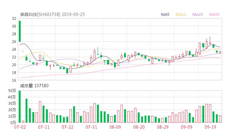 603738股票收盘价 泰晶科技资金流向2019年9月24日