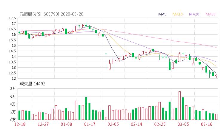 603790股票收盘价 雅运股份资金流向2020年3月20日