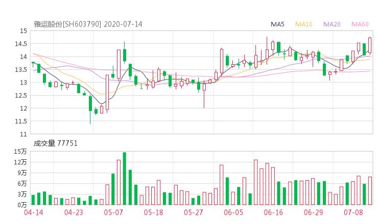603790股票收盘价 雅运股份资金流向2020年7月14日 中腾信