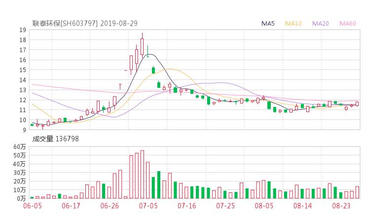 【603797股吧】精选:联泰环保股票收盘价 603797股吧新闻2019年10月17日