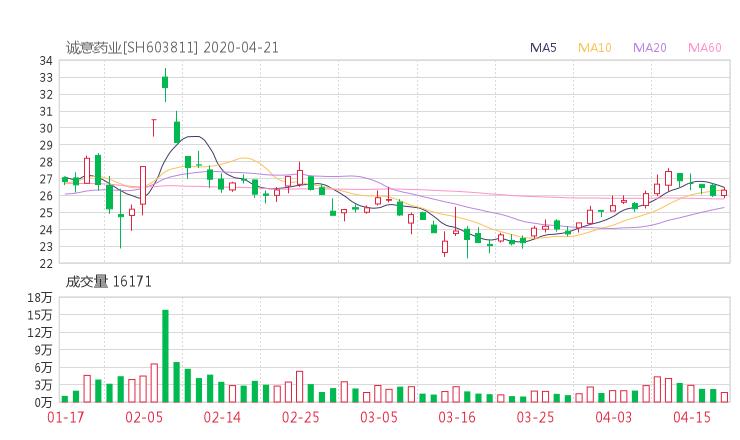 603811股票收盤價 誠意藥業股票收盤價2020年4月20日
