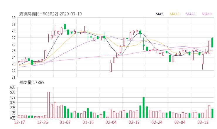 【603822股吧】精选:嘉澳环保股票收盘价 603822股吧新闻2020年6月15日