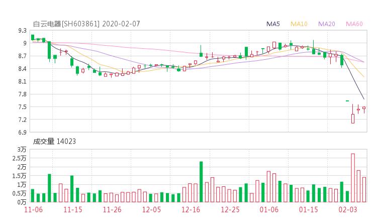 603861股票收盘价 白云电器资金流向2020年2月7日
