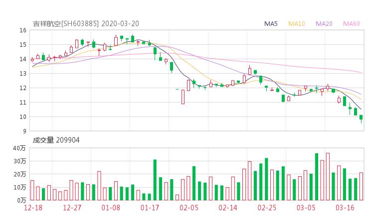 603885股票收盘价 吉祥航空资金流向2020年3月20日