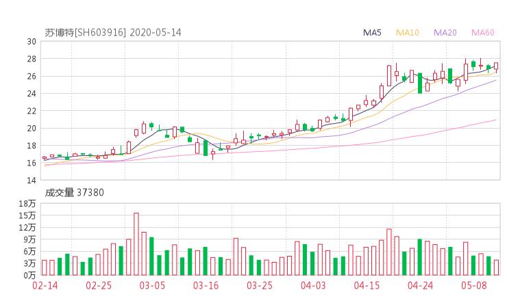 603916股票收盘价 苏博特股票今日行情走势2020年5月14日