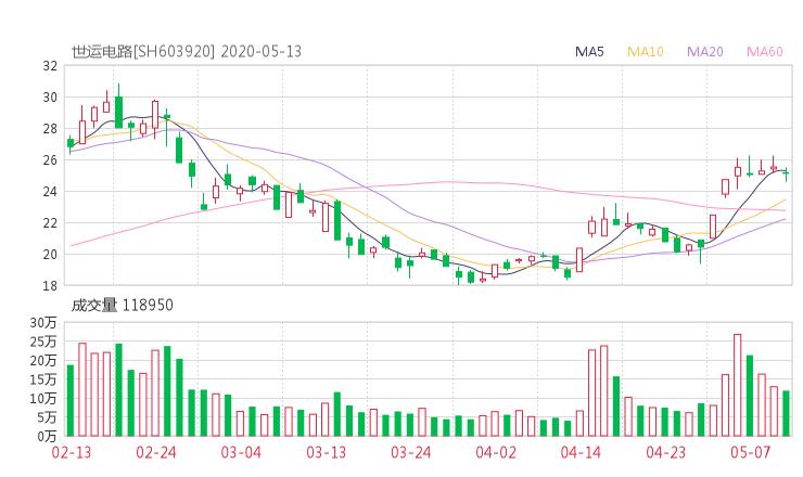603920股票收盘价 世运电路股票今日行情走势2020年5月14日