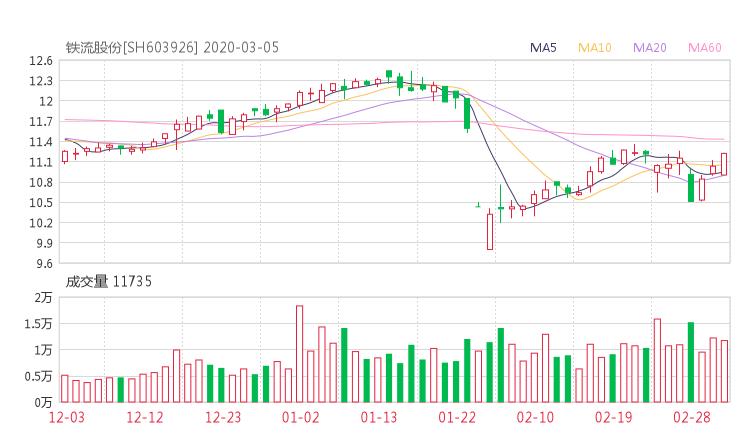 603926股票收盘价 铁流股份资金流向2020年3月5日