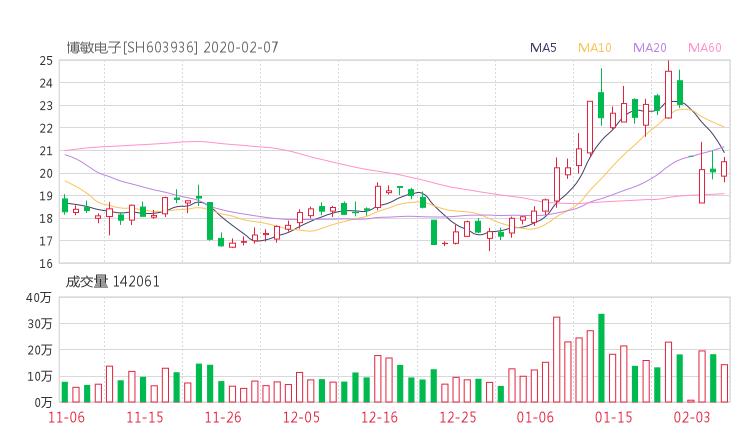 603936股票收盘价 博敏电子资金流向2020年2月7日