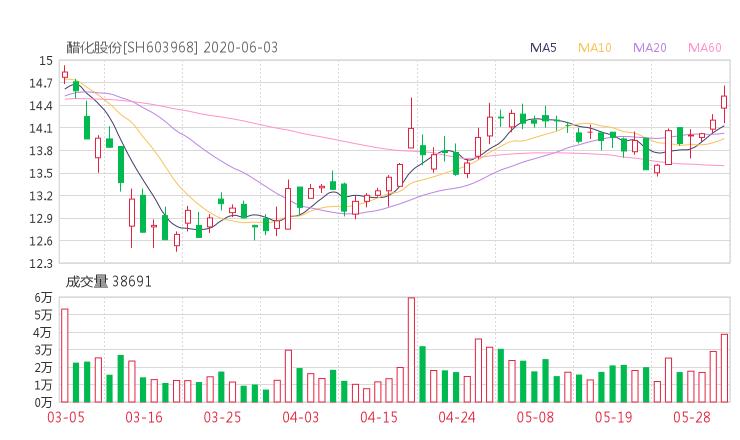603968股票收盘价 醋化股份资金流向2020年6月3日 中华财经网股票分析