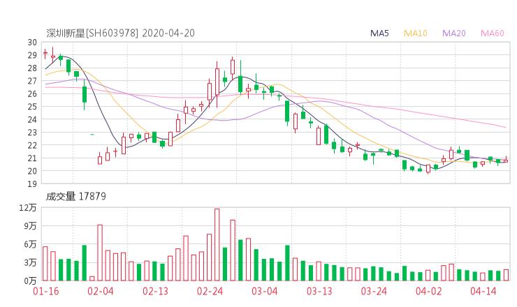 603978股票收盘价 深圳新星资金流向2020年4月20日 网贷51